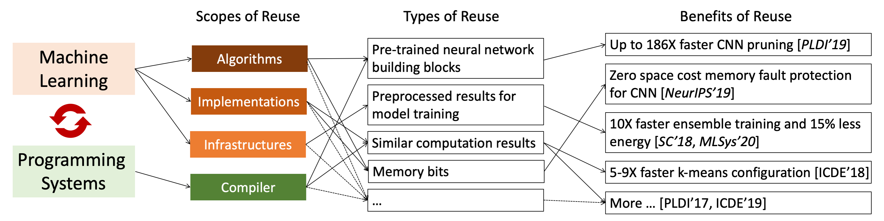 Reuse-Centric Optimization